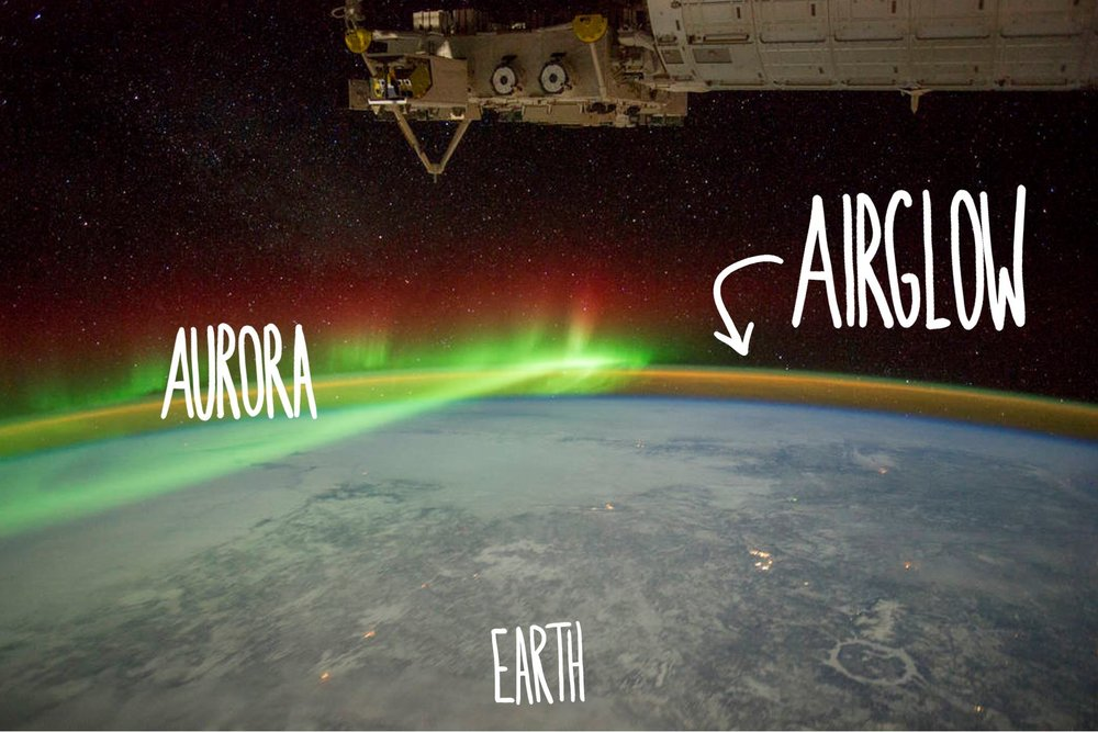 Airglow: the same atoms and molecules that glow in the aurora during magnetic storms, are essentially always glowing at low levels, just too faint for us mere mortals to see from the ground. Photo from  NASA .