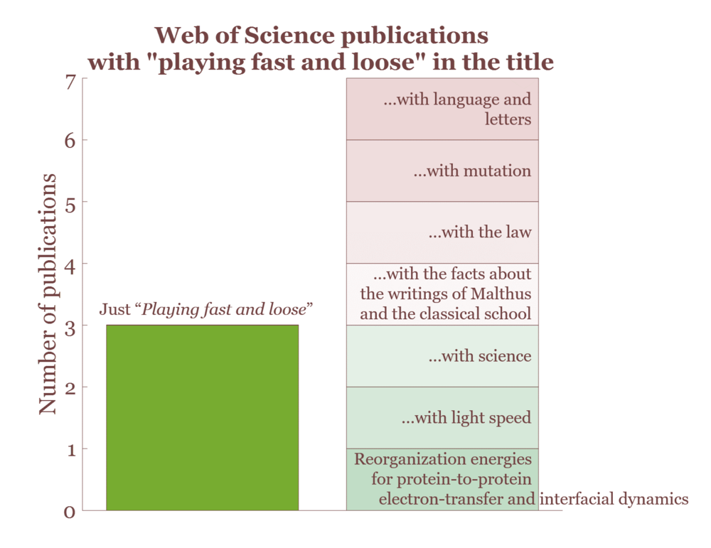 "This represents all title search results on  Web of Science  for ""playing fast and loose."""