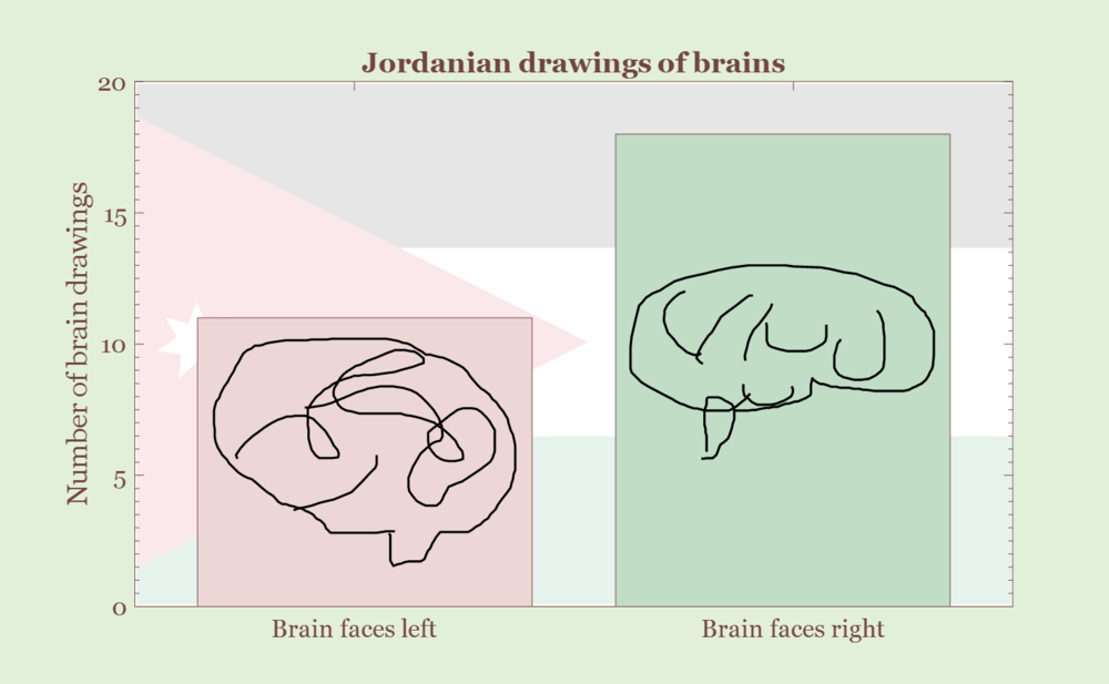 Jordanian is the most likely nationality to draw brains facing to the right.