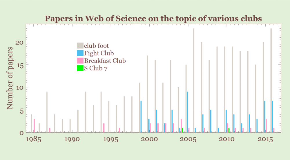 For some reason, according to  Web of Science , S Club 7 have made their way into published literature.