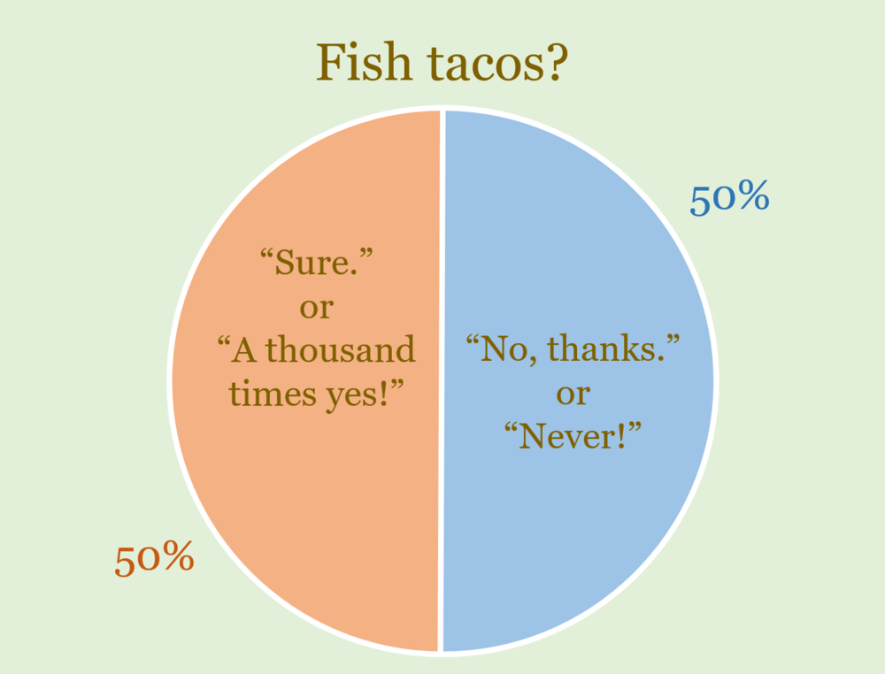 A pie chart on fish taco persuasions. Or it could be a two vertical fish tacos glued together base to base chart.
