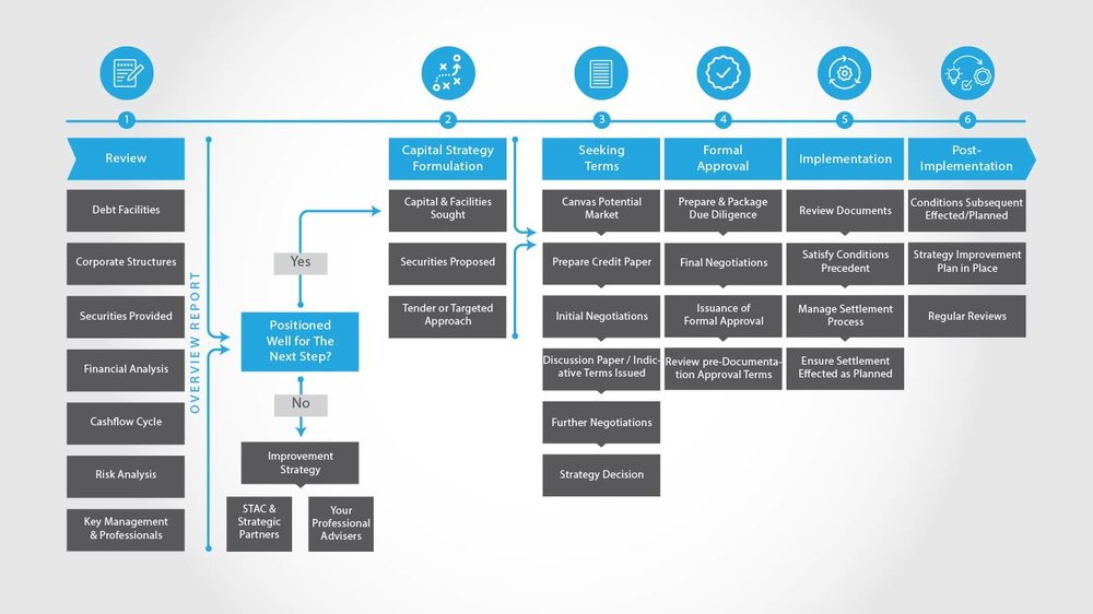 Click to see our detailed & defined process from start to finish