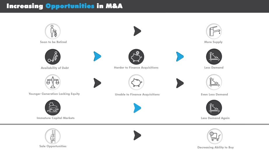 Increasing Opportunities in M&A