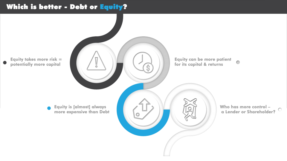 Which is better - Debt or Equity?