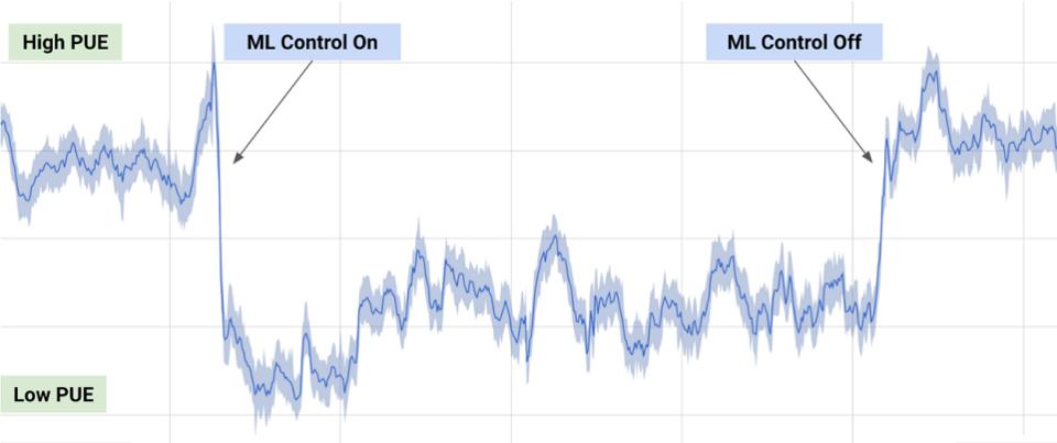 Source: DeepMind  ML-based Energy Management