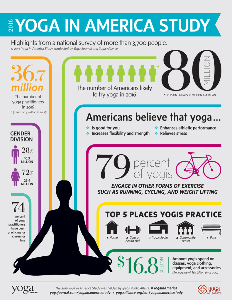 Yoga is gaining popularity.  The number of American yoga practitioners has increased to over 36 million in 2016, up from 20.4 million in 2012. 28% of all Americans have participated in a yoga class at some point in their lives.   Yoga is for everybody.  There are more male and older practitioners than ever before (approximately 10 million male practitioners and almost 14 million practitioners over the age of 50 – up from about 4 million men and 4 million 55+ year olds in 2012).   Yoga is big industry.  Yoga practitioners report spending over $16 billion on yoga clothing, equipment, classes and accessories in the last year, up from $10 billion in 2012.   Yoga is appealing.  34% of Americans say they are somewhat or very likely to practice yoga in the next 12 months – equal to more than 80 million Americans. Reasons cited include flexibility, stress relief and fitness.