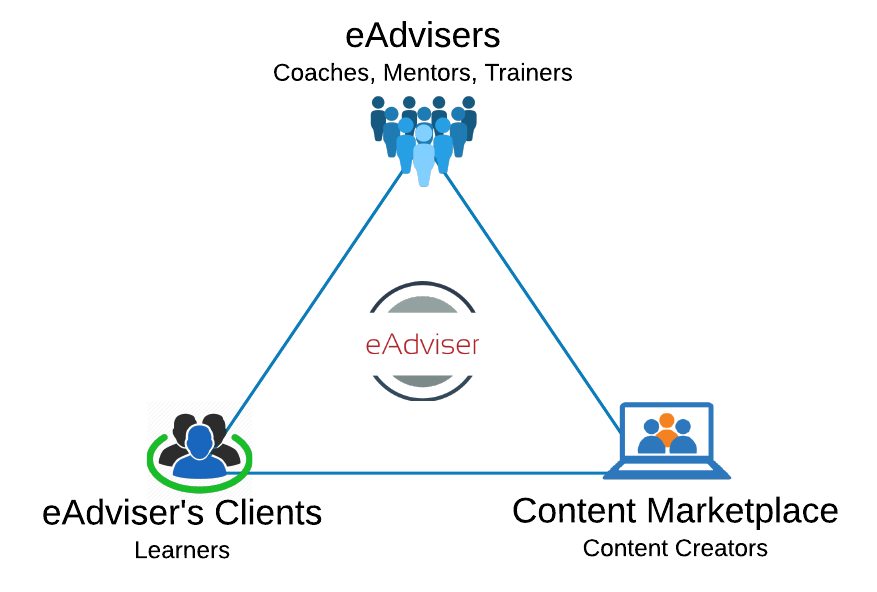 eadviser-Business-Model.png