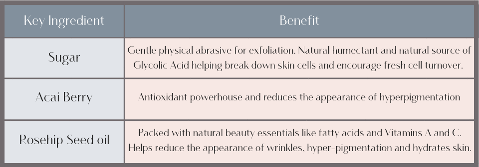 Acai Berry with Rosehip Seed oil Face Polish Chart (4).png