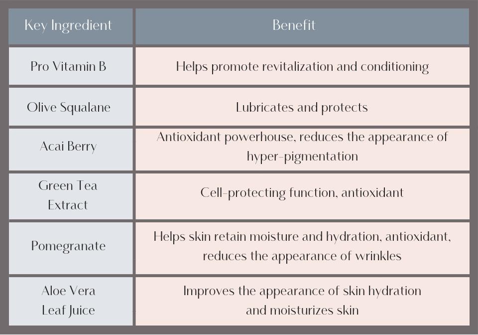 Acai Age Defense Moisturizer Benefits chart (4).png