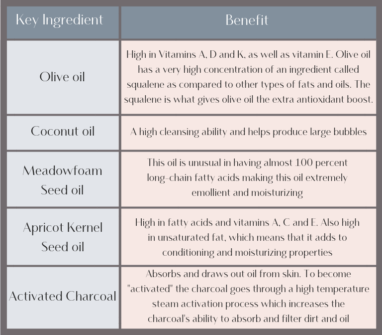 Activated Charcoal Chart (2).png