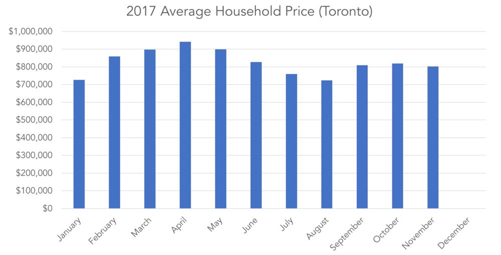 Source: Toronto Real Estate Board