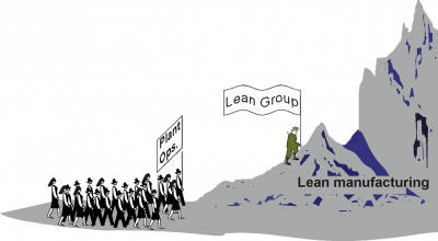 lean manufacturing example