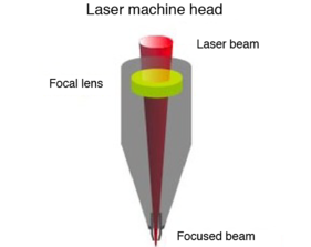 Laser machine head for laser cutting applications