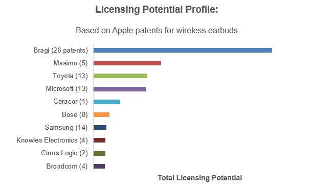 Licensing Potential Profile - Apple Earbud patents.JPG