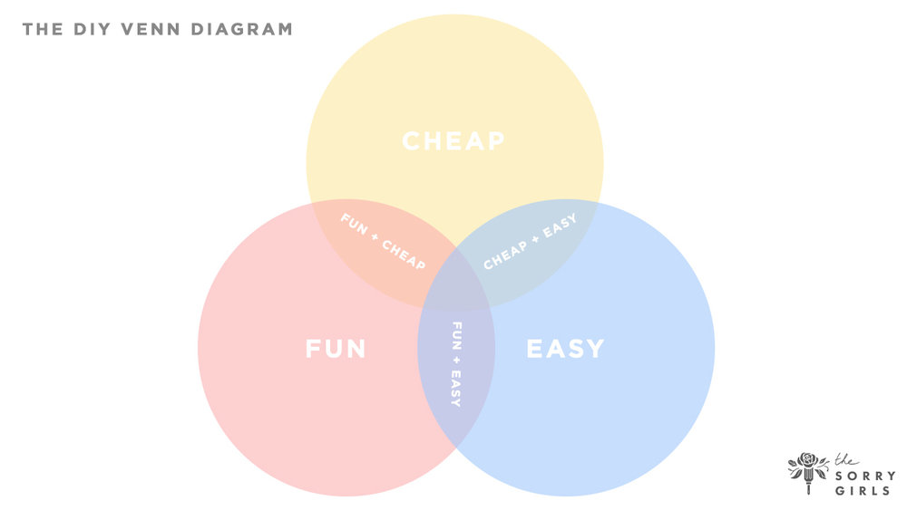 DIY Venn Diagram.jpg