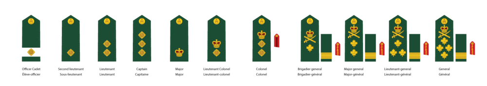 Canadian Armed Forces Officer Ranks.png