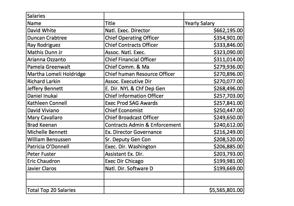 SAG Top 20 Salaries V2.jpg