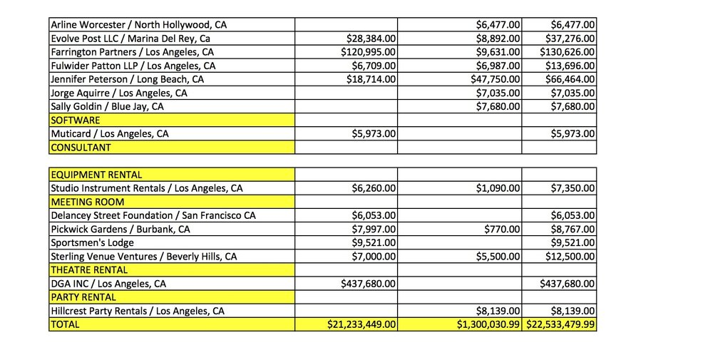 SAG Audit CA Expenses 9.jpg