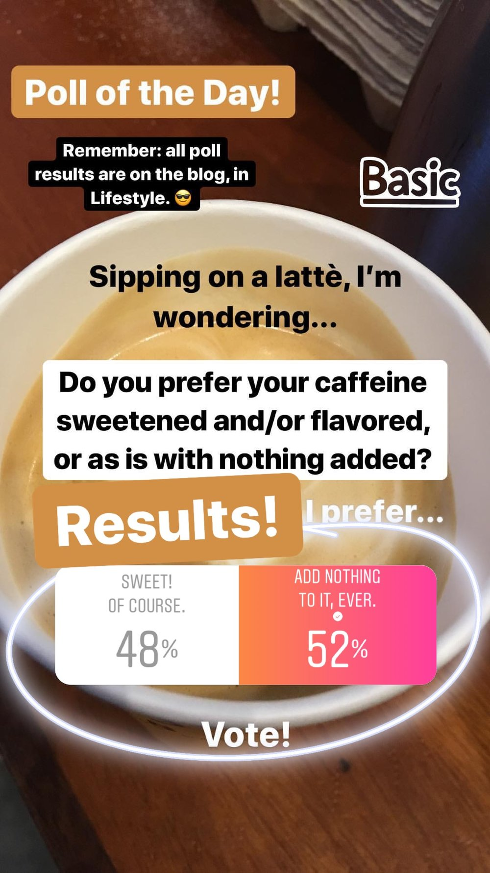 "A close one! Decided on this poll while I sipped my favorite Extra-hot lattè (this time with 2% milk, usually skim), I was not entirely sure which side would win the majority. And with good reason! Seems like we are fairly split in this world of coffee sweetening, but those who keep it ""au natural,"" squeaked by with the win! I do love a sweet coffee beverage here and there, and I tend to equate them to candy due to the sky-high sweetness level, but most of the time I like my coffee black, and my lattes extra hot. Plain and simple. :)"
