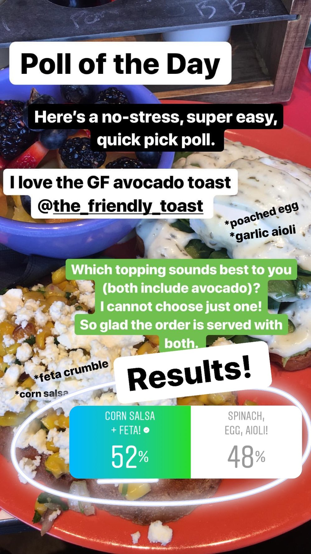 And corn salsa wins by one vote!! I was really impressed by the voting on this one as it was nearly tied the entire time! But right at the end, corn salsa and feta squeaked ahead with just a single extra vote to get the win. Now, as someone who has eaten both choices, I must say that both are delicious in their own right. And I have a hard time deciding which to eat, and finish, first when I enjoy it. But! They are both delicious and a fun way to enjoy the classic avocado toast, but majorly enhanced. If I had to pick one right this moment.... I have to say I'd pick.... 😬😬 Both!