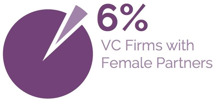 female investment
