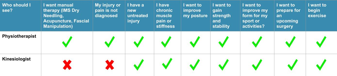 Westcoast Sci Faq Direct Billing Physiotherapy Guided