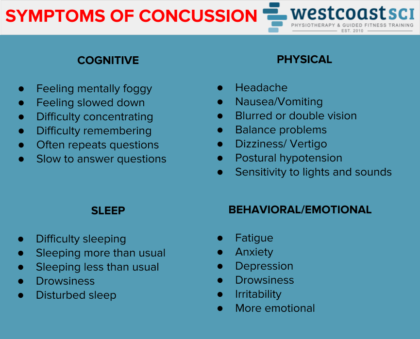 Concussion Symptoms Summary.png