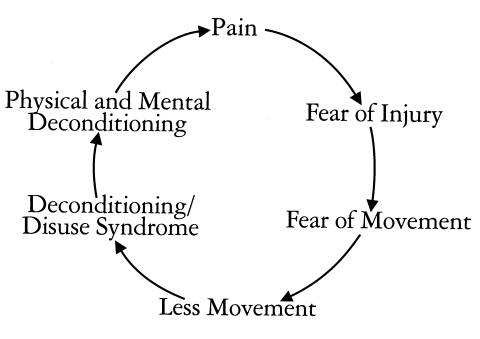 This image shows the cycle of fear avoidance behaviors