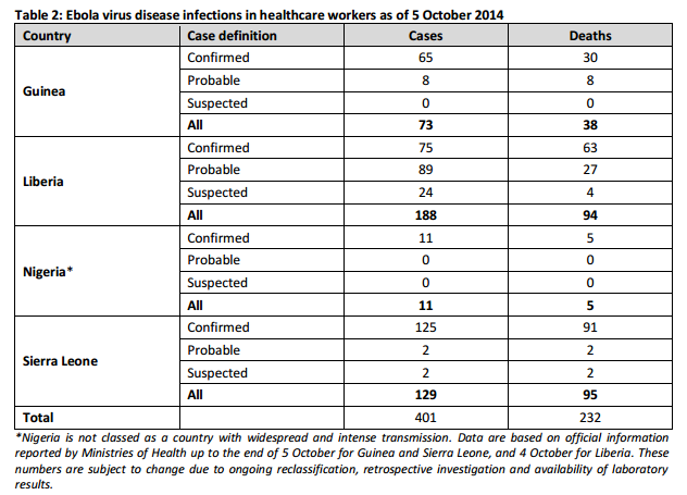 WHO, Ebola in health workers as of Oct 5. 2014.PNG