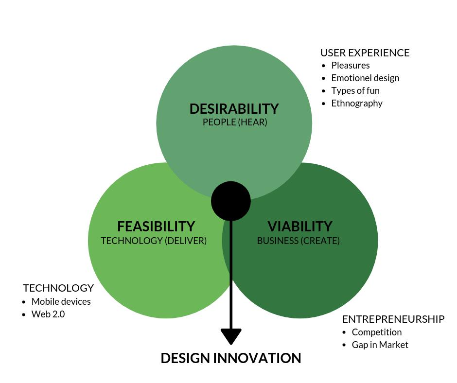 Modellen er indspireret af Kayla Heffernans blogindlæg: Design Thinking 101:    https://www.kaylaheffernan.com/blog/2017/5/2/design-thinking-101what-is-it-part-i-ofii