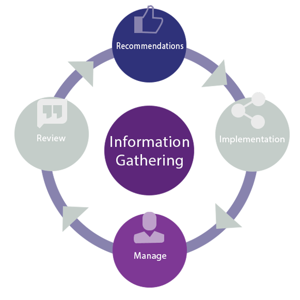 Managed Document Services and document management Process