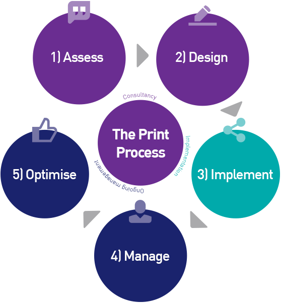 The managed print services and print management process diagram