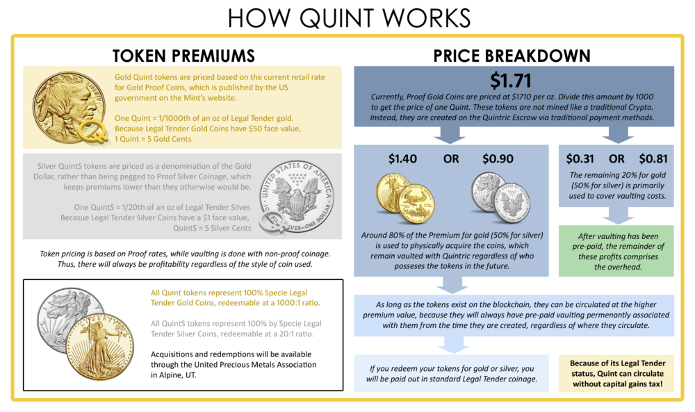 The price of Quint and QuintS will only fluctuate with the price of Proof Coinage. This give the tokens an amazingly stable value, even when compared to the daily   fluctuations in gold and silver prices on the open market (let alone the notorious volatility of mainstream cryptocurrencies).