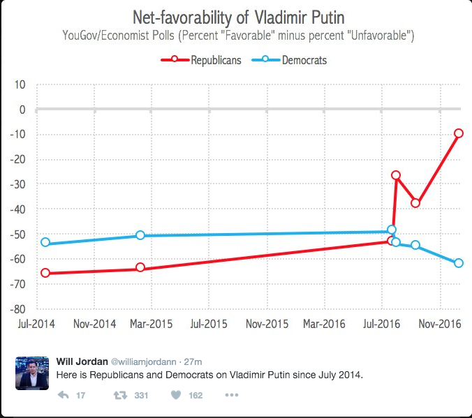 Poll of Putin's favorability by party via Huffington Post ( http://www.huffingtonpost.com/entry/vladimir-putin-popularity-republicans_us_58518a3ce4b092f08686bd6e )