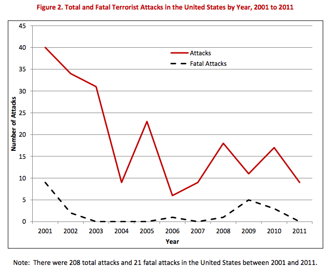 A graph from a controversial Washington Post article showing the general trend of domestic terror attacks