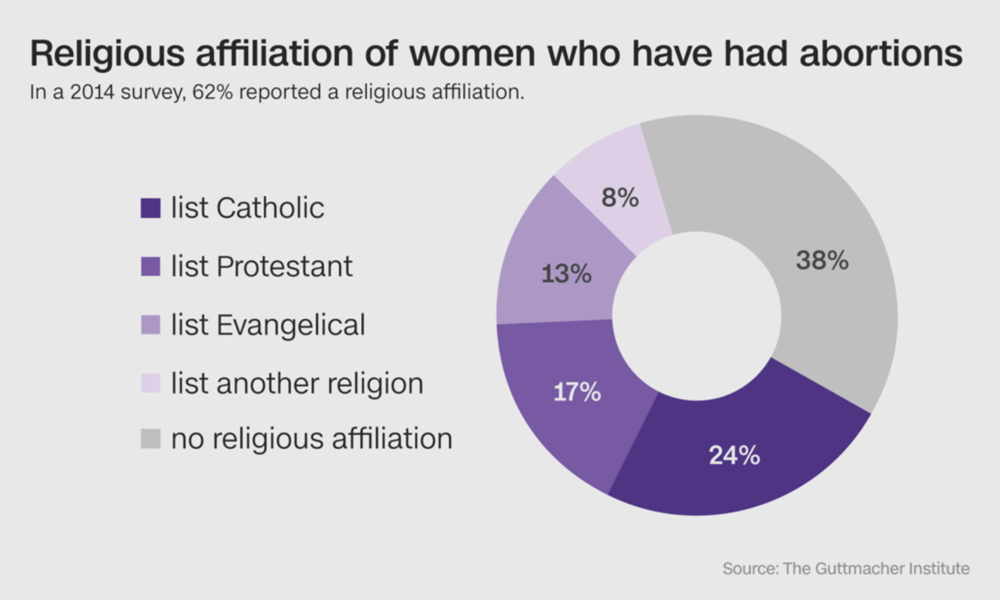 More than half of women receiving abortions every year are affiliated with Christian denominations