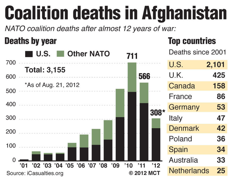 The US has clearly borne the brunt of the burden in Afghanistan, losing more lives and spending far more than other members of NATO's anti-terror coalition