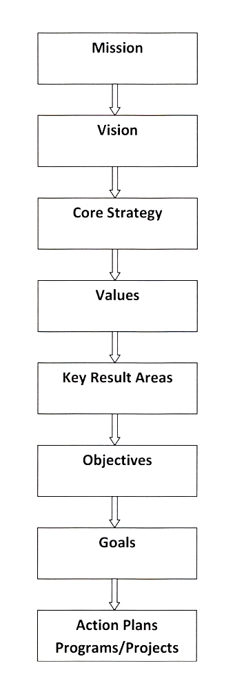 BUSINESS PLANNING HIERARCHY DIAGRAM (click to enlarge)