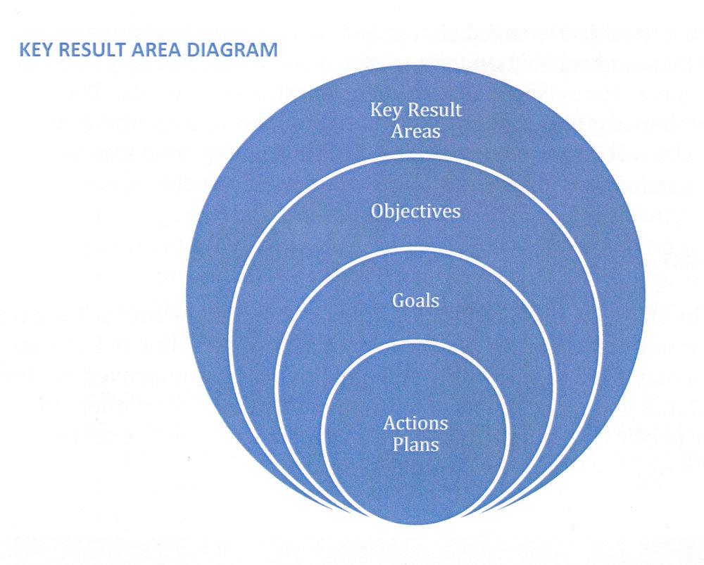 KEY RESULT AREA DIAGRAM (click to enlarge)