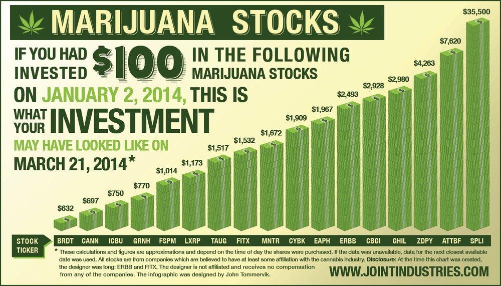 marijuana stock.jpg