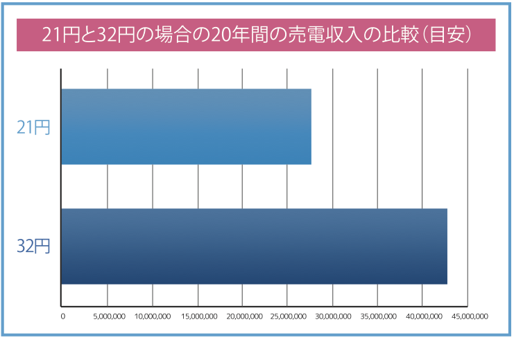 20年間で、21円/kWh発電所の1.5倍以上の収益! - (32円の発電所による比較の場合)