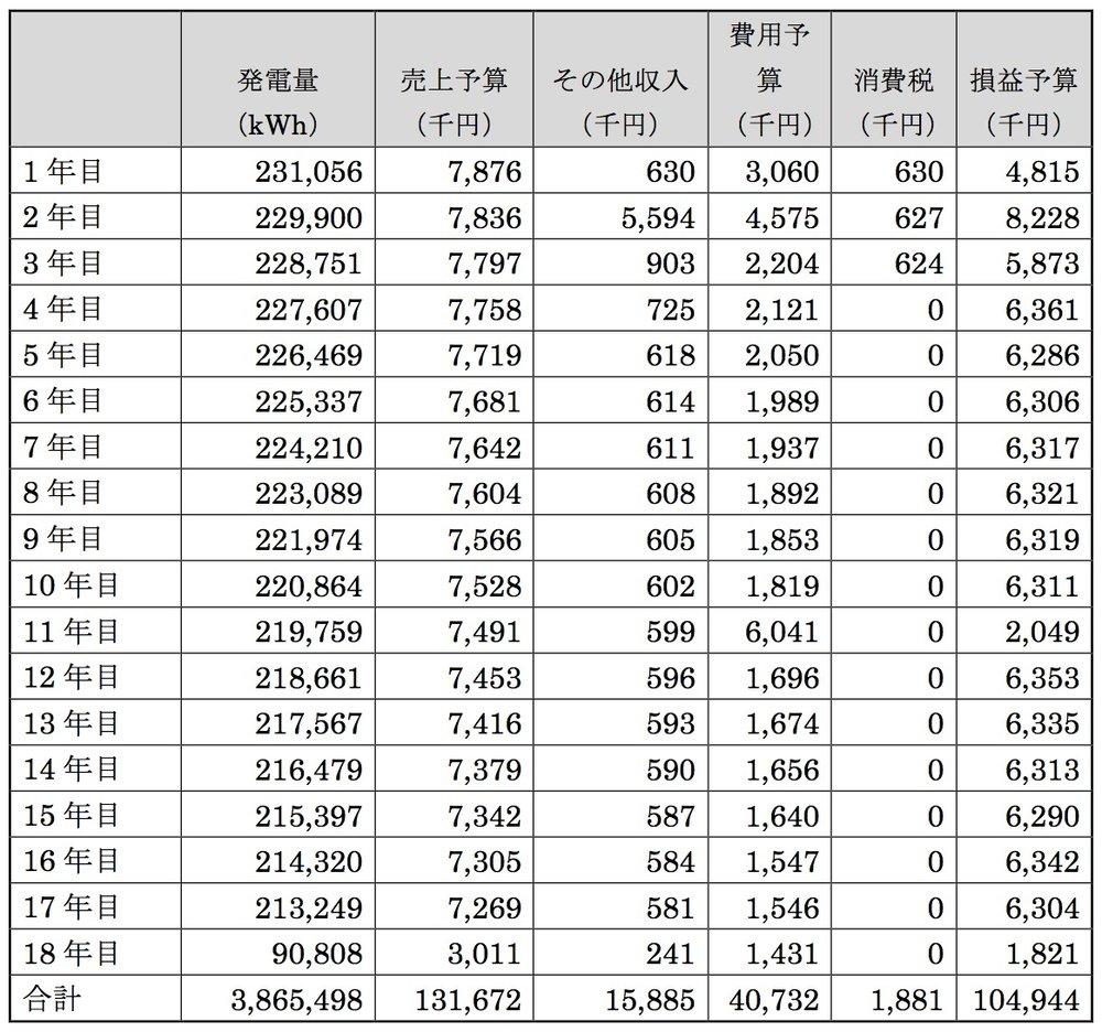 想定発電量と売上・費用予算(年間) -
