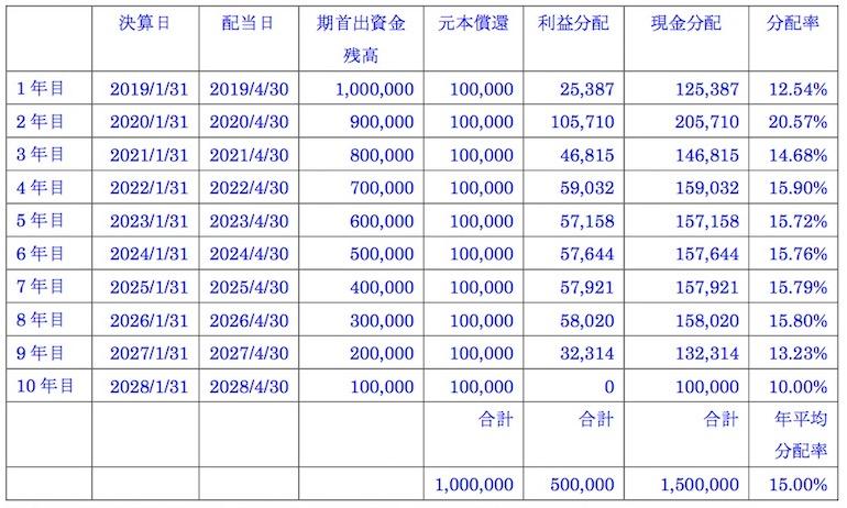 ②事業計画上の分配予定額について