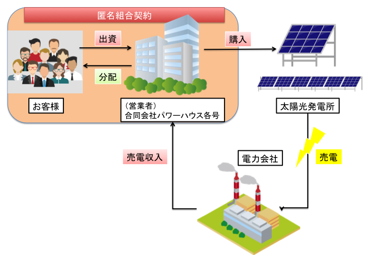 PHI太陽光 配当仕組み