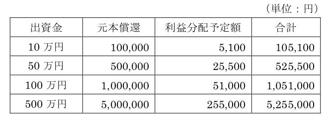 ②事業計画上の分配予定について  (注)上表の「利益分配予定額」欄には、本ファンドの運用期間である11カ月の想定分配額を表示しています。