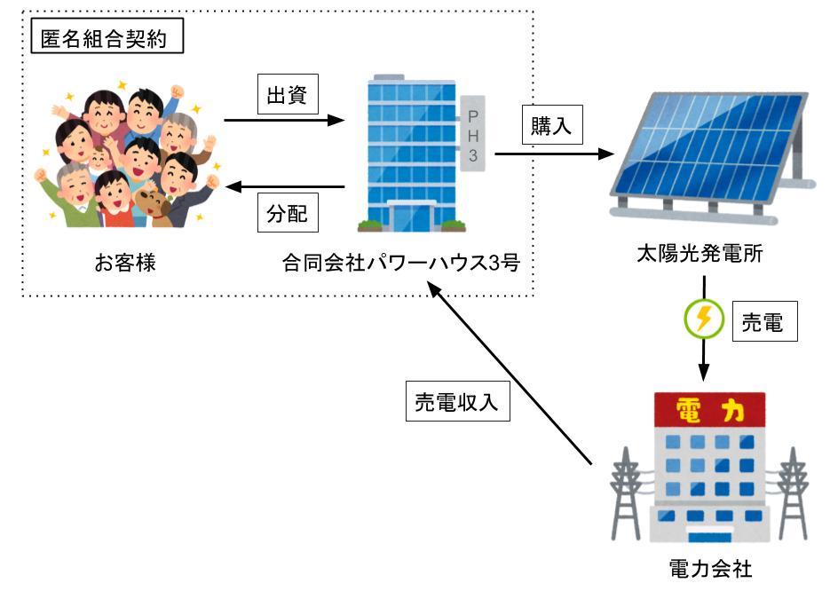 太陽光ファンドの仕組み