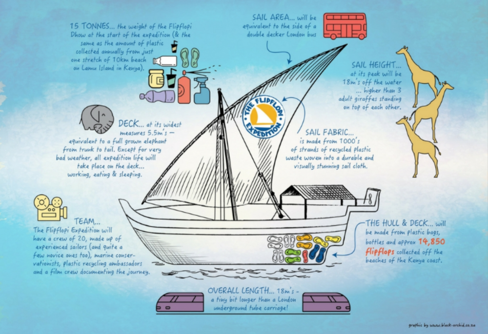 0821075cd How to turn Kenyan beach plastic into a boat – in 15 pictures — The ...