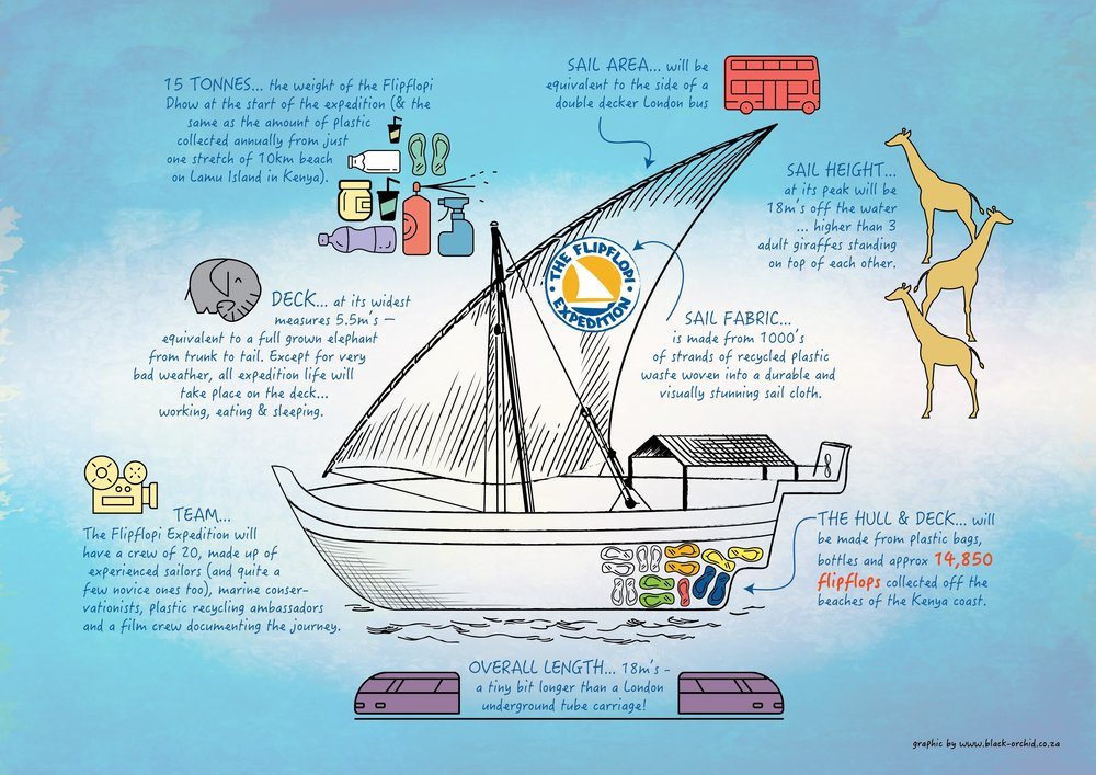 The FlipFlopi Dhow Blueprint