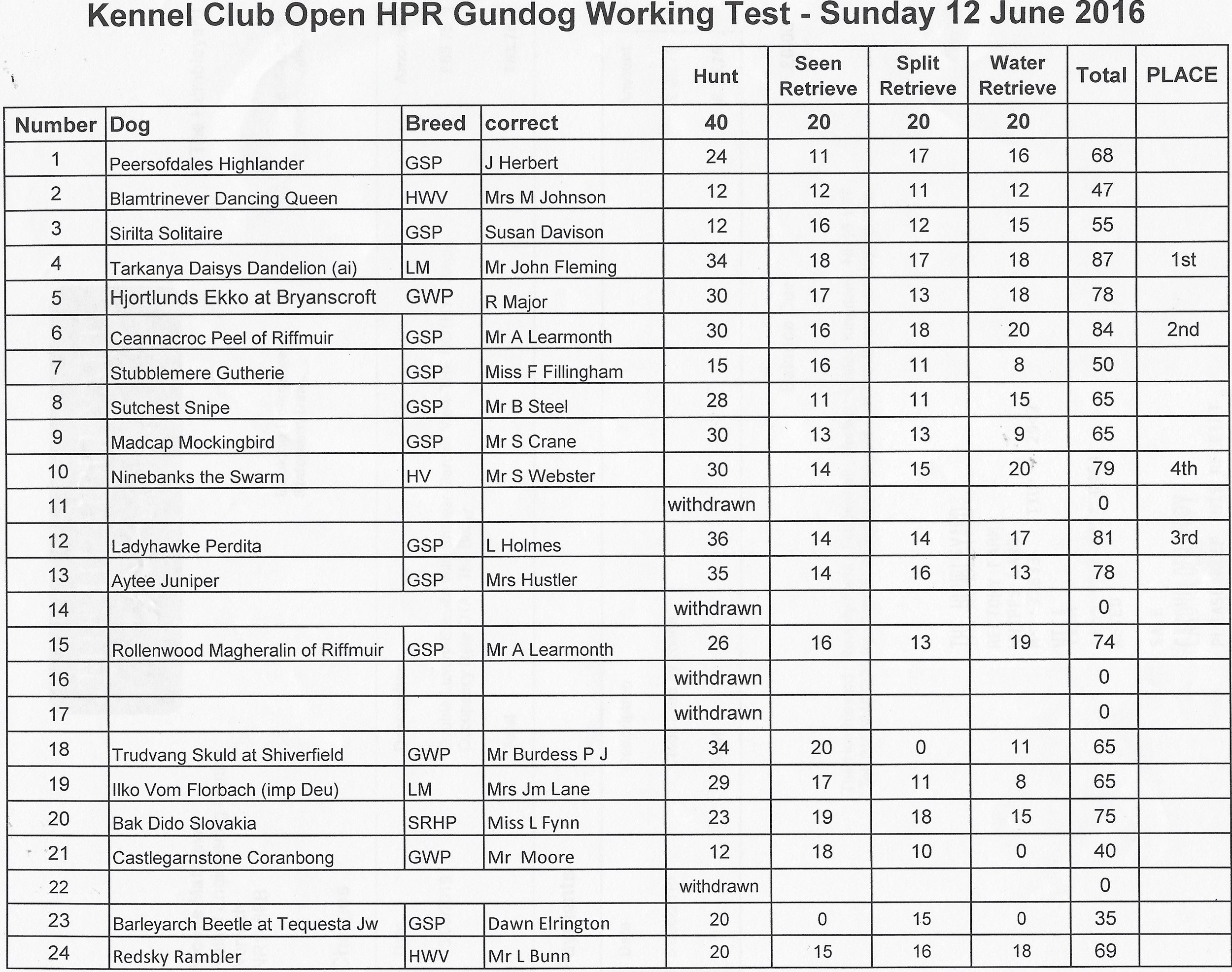 KC open results 1