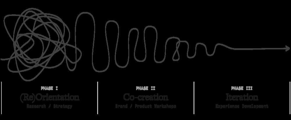 GS-Process